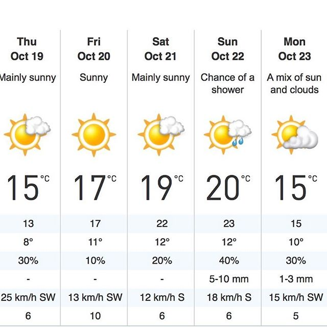 #swampdonkeys #offroad #weekend kicks off in two days. Look at that #forecast #canada